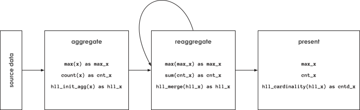 Advanced Analytics with HyperLogLog Functions in Apache Spark - The