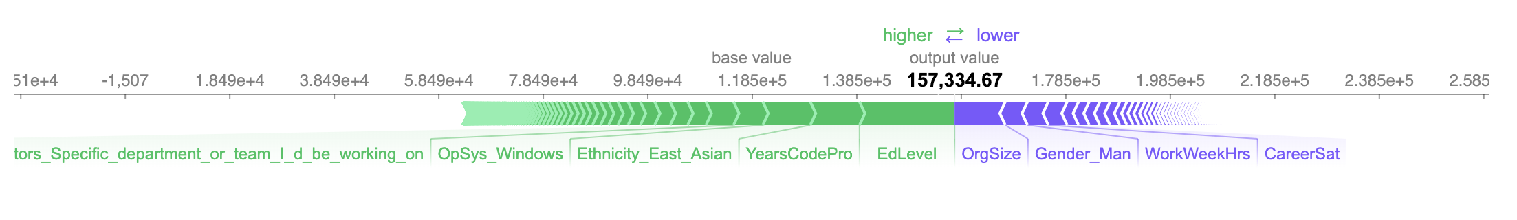 Using Python SHAP to visualize the explanation of predicted salary of one developer