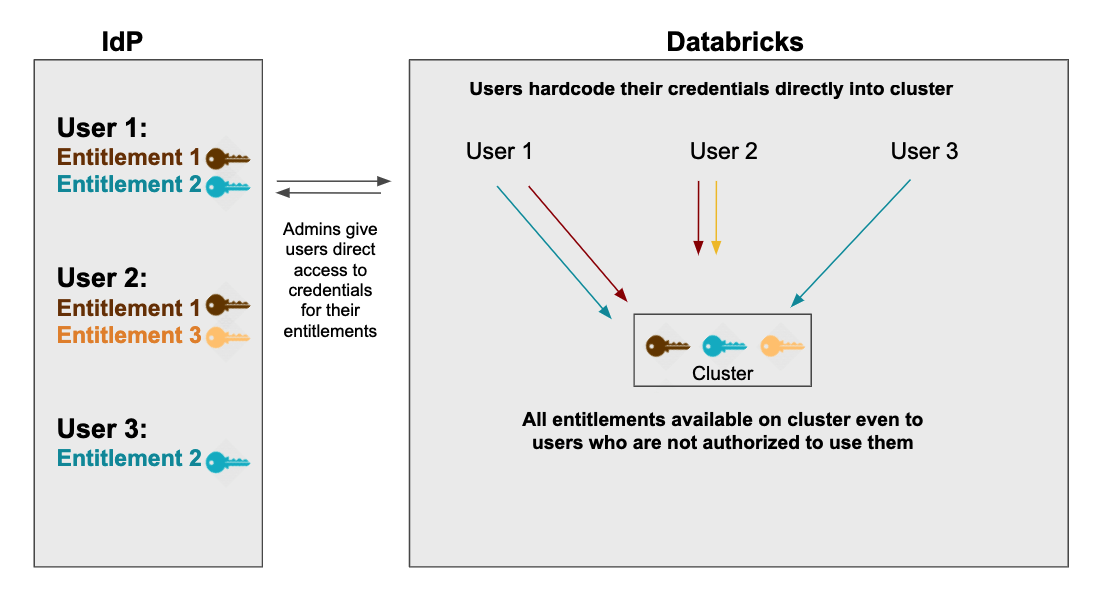 Databricks Read All Files In Directory