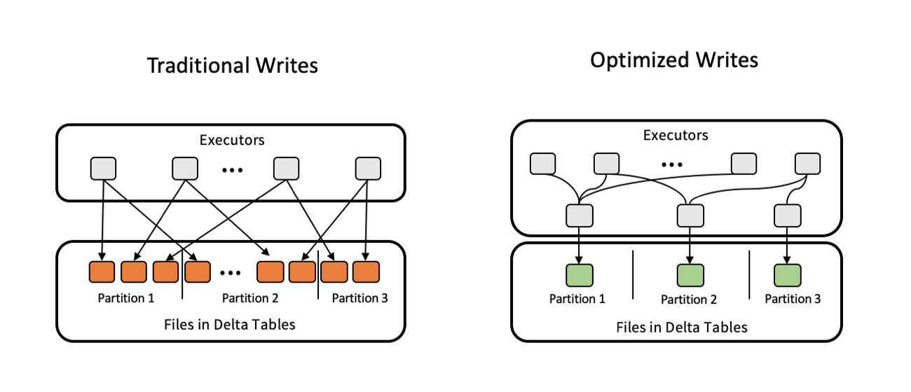 Announcing Databricks Runtime 5 4 - The Databricks Blog