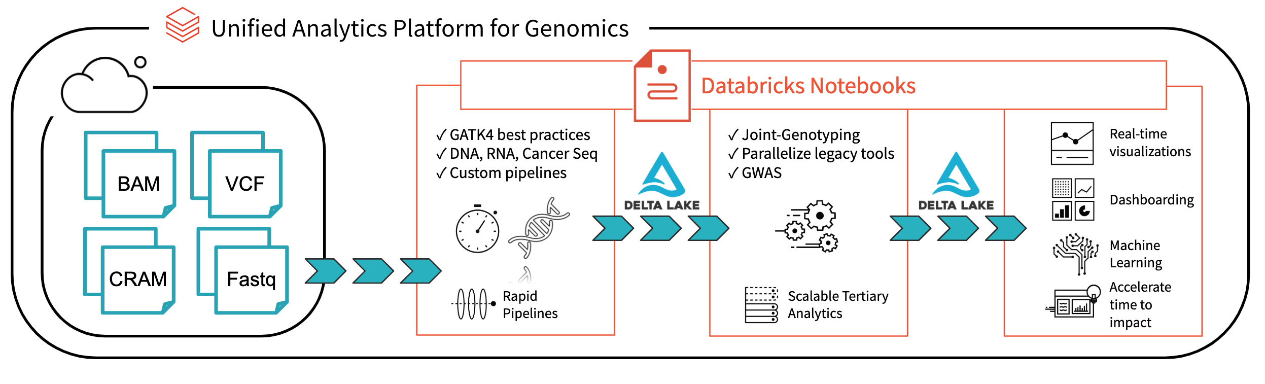 Architecture for End-to-End Genomics Analysis with Databricks