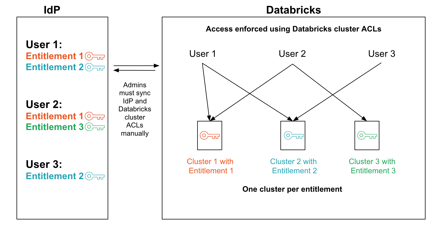 Sub-Optimal System 1: One EC2 instance per entitlement