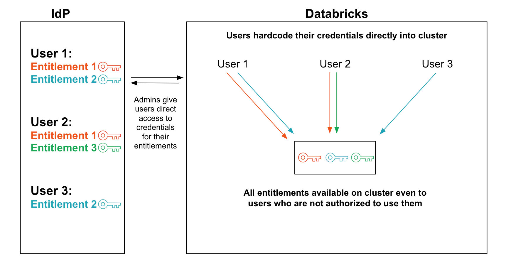 How Databricks IAM Credential Passthrough Solves Common Data