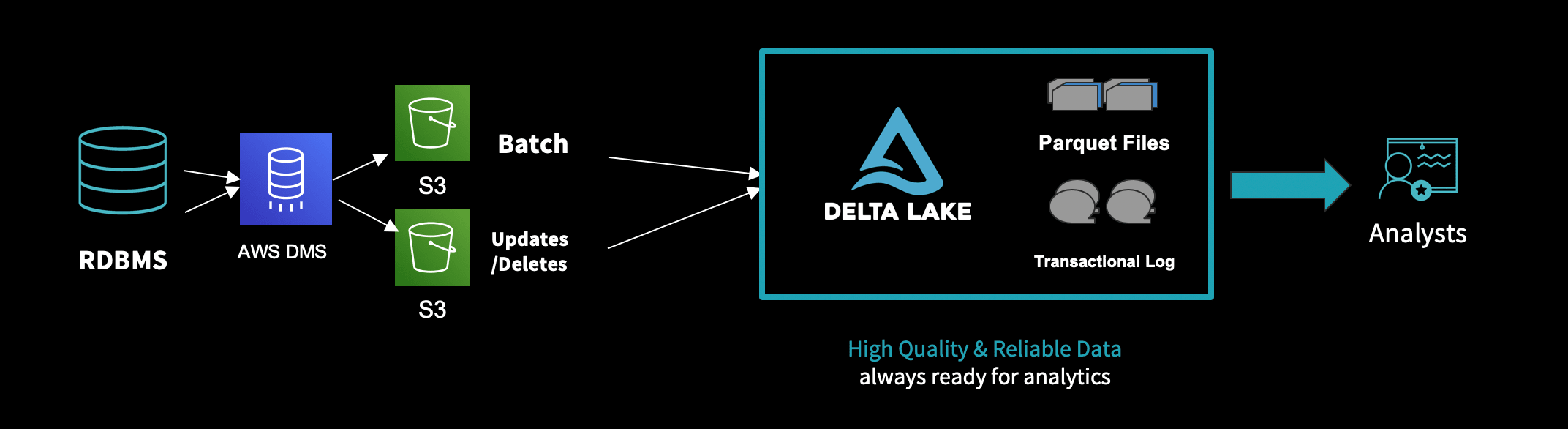 Migrating Transactional Data to a Delta Lake using AWS DMS