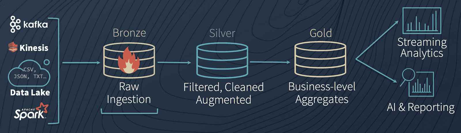 Delta Architecture diagram, highlighting the Bronze stage (raw data ingestion) of the machine learning pipeline.
