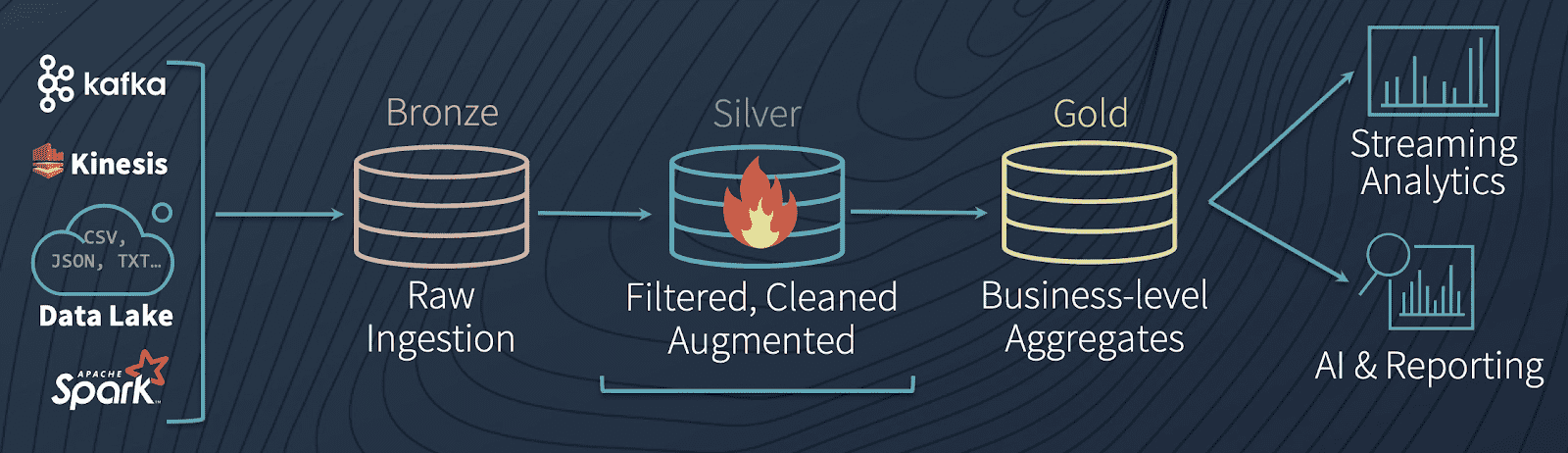 Delta Architecture diagram, highlighting the Silver stage (filtering) of the machine learning pipeline.