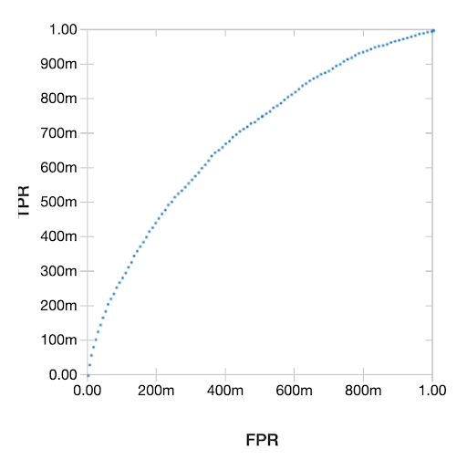 Receiver Operating Characteristic (ROC) Curve showing the efficiency of our machine learning model.