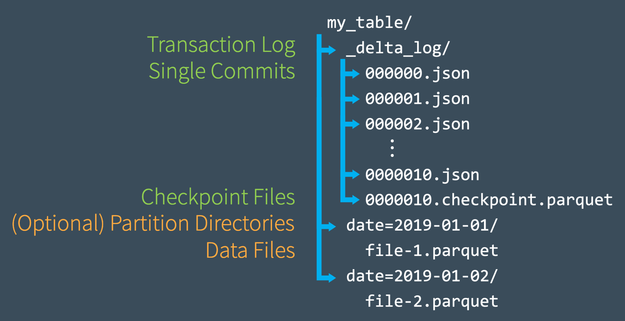 Diagram illustrating the Delta Lake Transaction Log file structure, including partition directories.