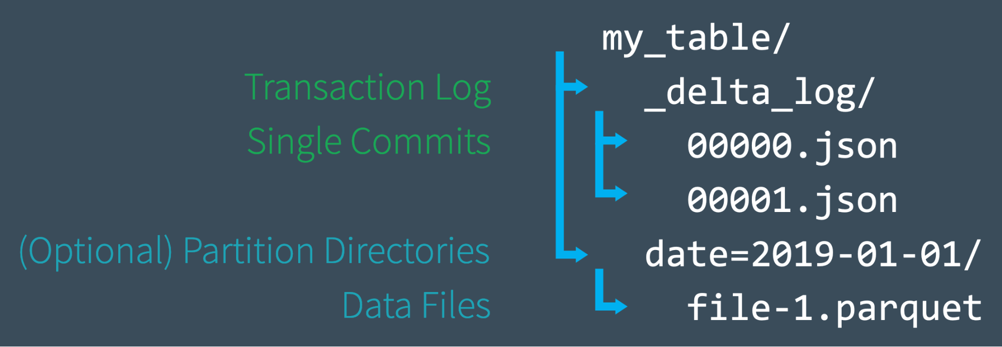 Diagram of the Delta Lake Transaction Log file structure.