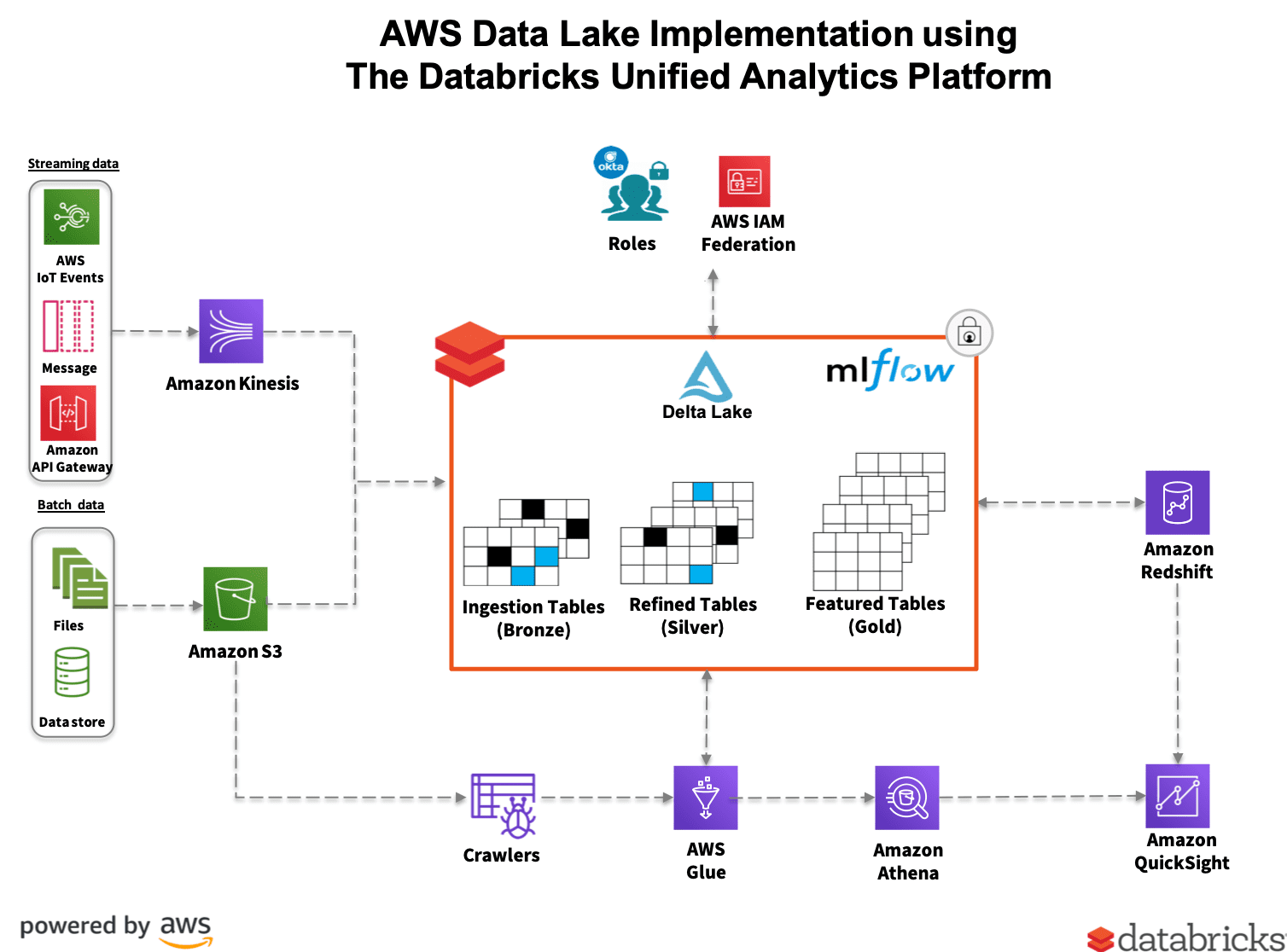 AWS Data Lake Delta Transformation Using AWS Glue