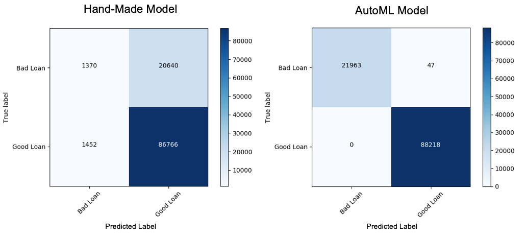 Using AutoML Toolkit to Automate Loan Default Predictions