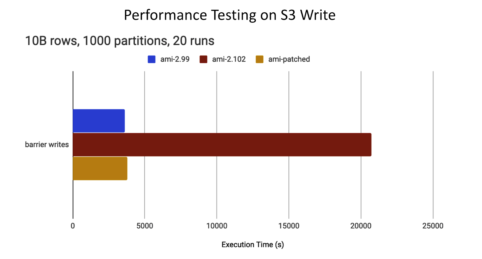 Performance testing os S3 Write, including TCP SACKs performance regressions.
