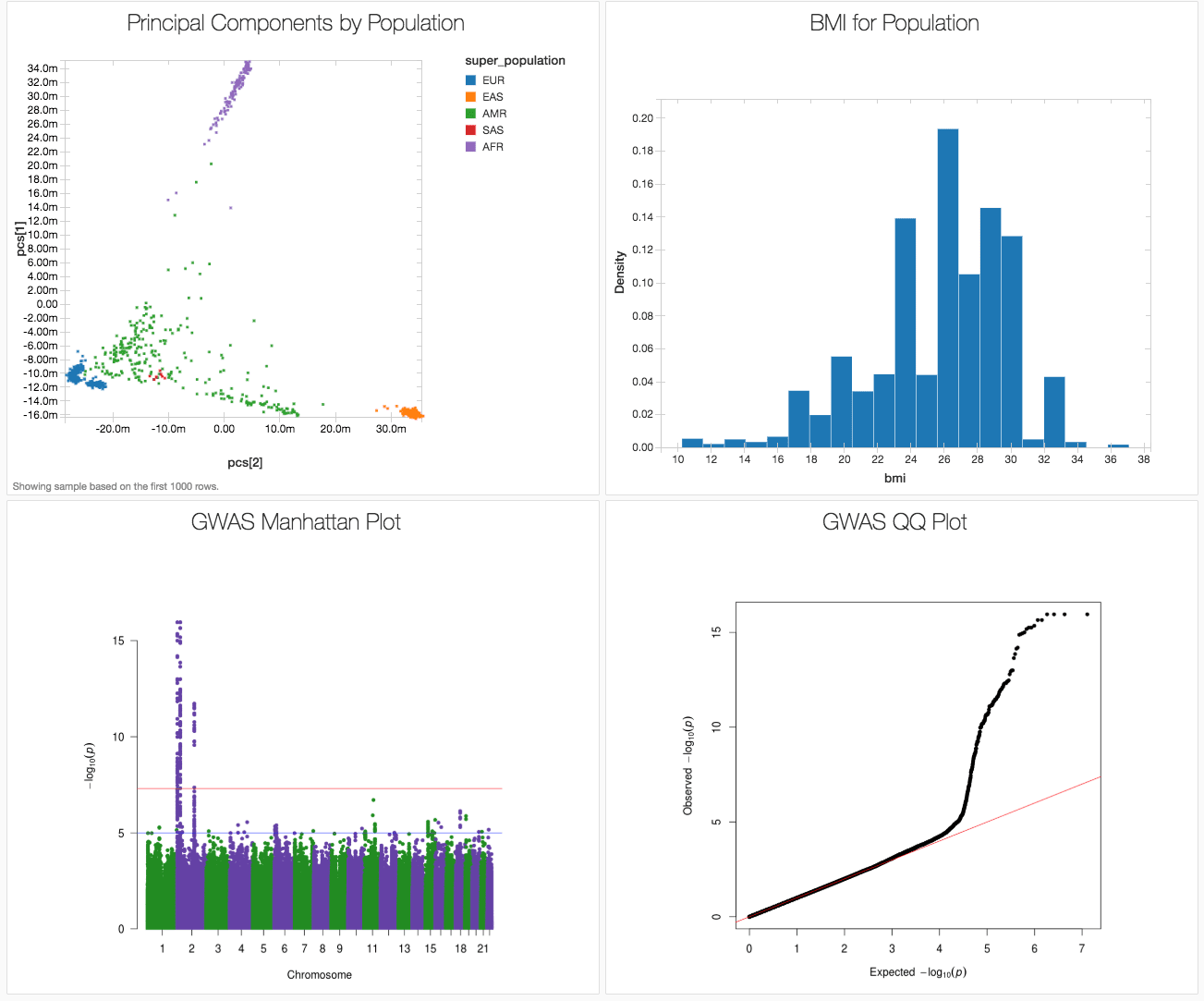 Engineering population scale Genome-Wide Association Studies with Apache Spark™, Delta Lake, and MLflow