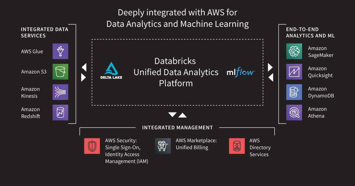Databricks Unified Data Analytics Platform on AWS