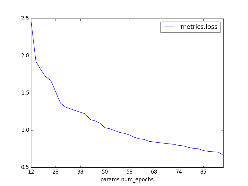 Example display graph with MLflow experiment data showing a number of epochs trained versus the min loss per epoch.