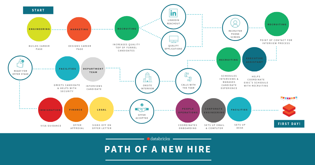 The path a candidate takes to become a new Brickster -- Databricks employee.
