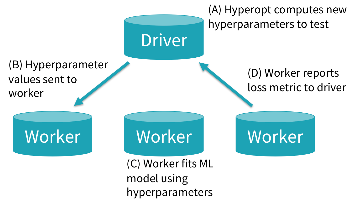 How new hyperparameter settings are tested and passed to SparkTrials using Hyperopt