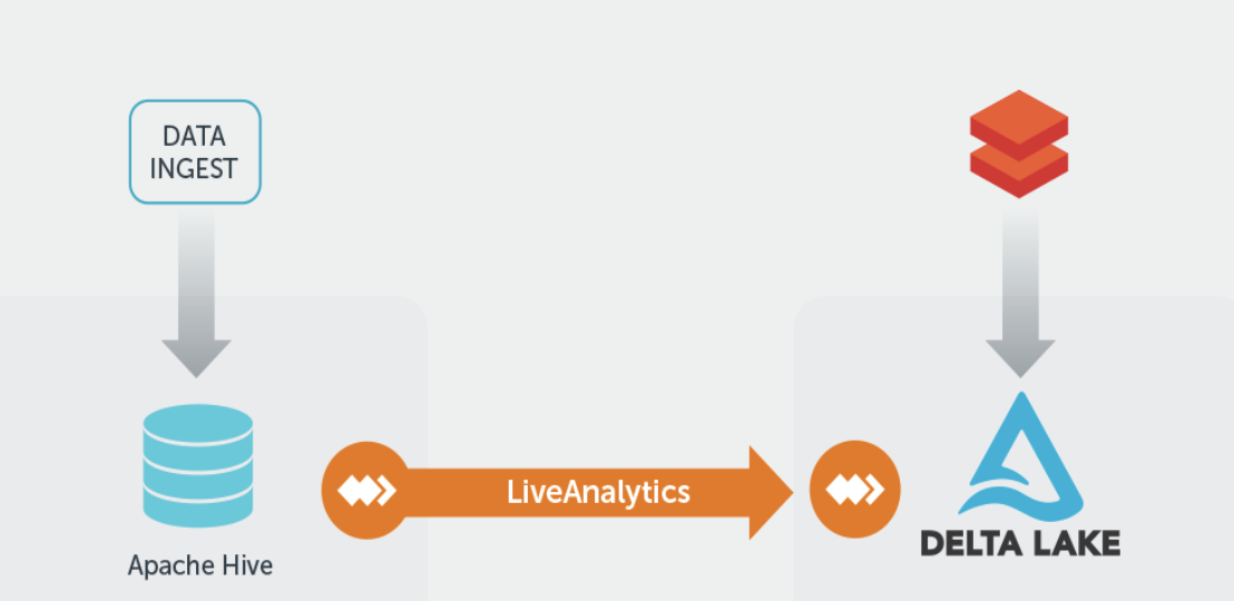 LiveAnalytics migrates and replicates the largest Hadoop datasets to Databricks and Delta Lake
