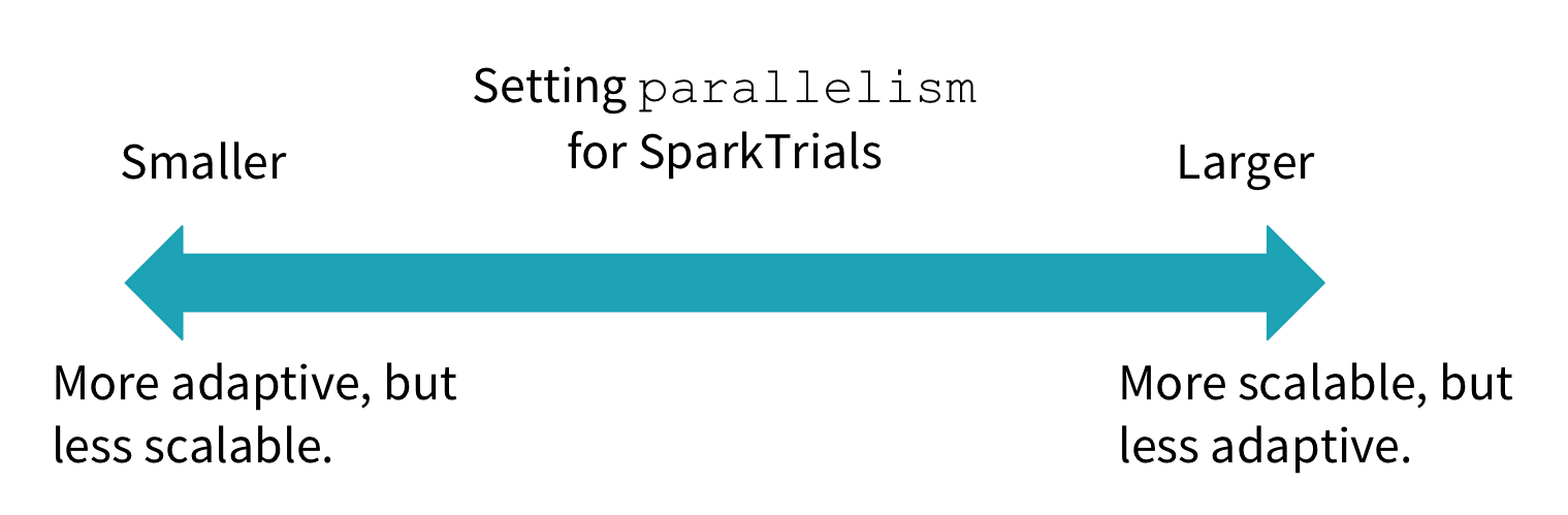Setting parallelism for SparkTrials.