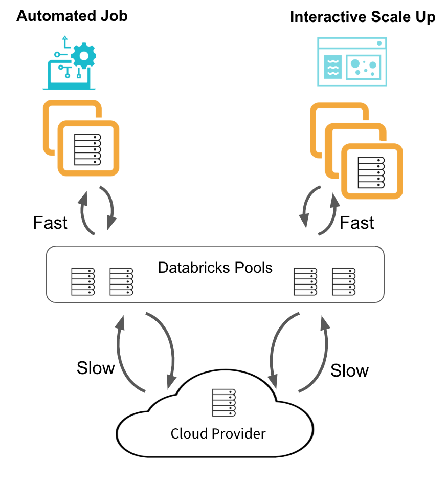 Databricks clusters start and scale 4x faster when acquiring instances from a Databricks Pool.