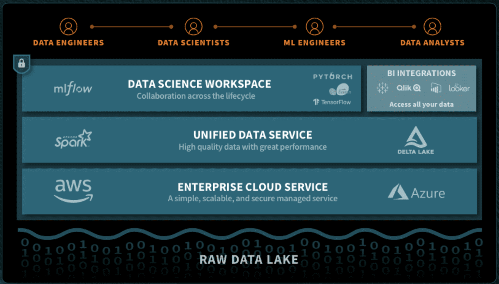 Databricks Unified Data Analytics Platform simplifies data access and engineering, while fostering a collaborative environment that supports analytics and machine learning driven innovation.