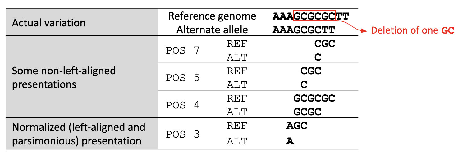 Left-aligned variant, where a genomic variant cannot be shifted to the left without altering the length of the alleles.