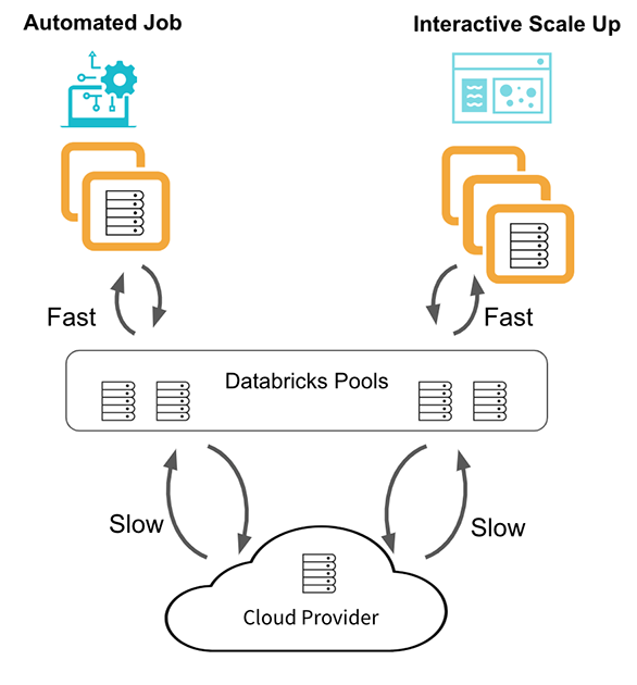 Databricks pools are a managed cache of VM instances that can reduce cluster start and auto-scaling times from minutes to seconds