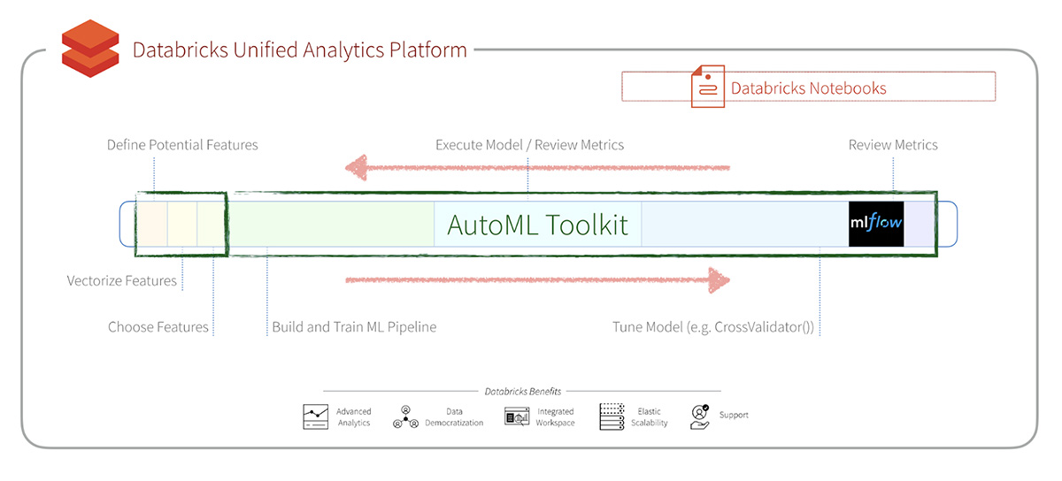 Databricks Labs AutoML Toolkit can significantly streamline the process of building, evaluating, and optimizing Machine Learning models
