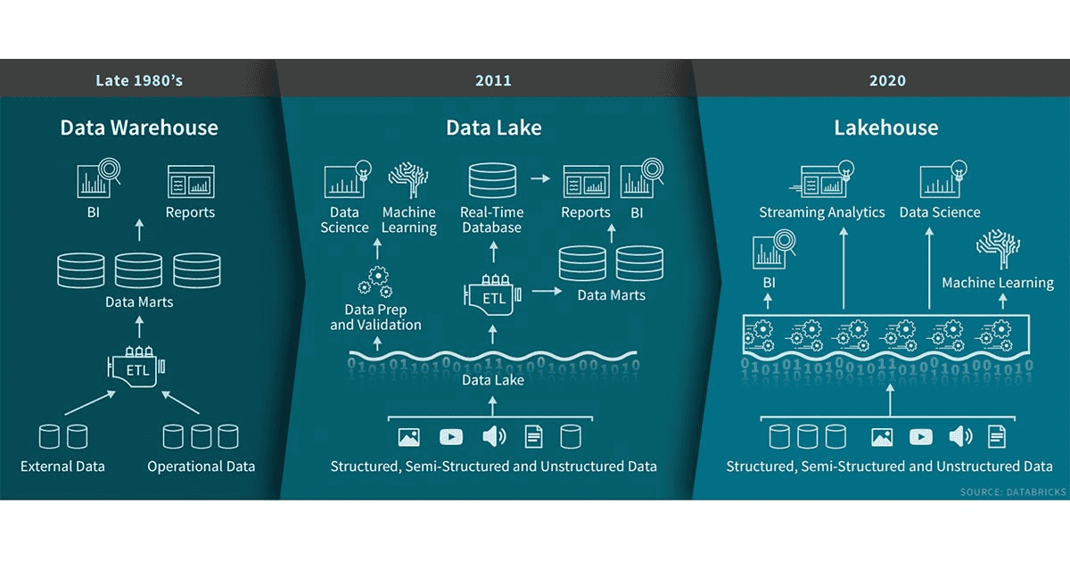 Evolution of data storage, from data warehouses to data lakes to data lakehouses