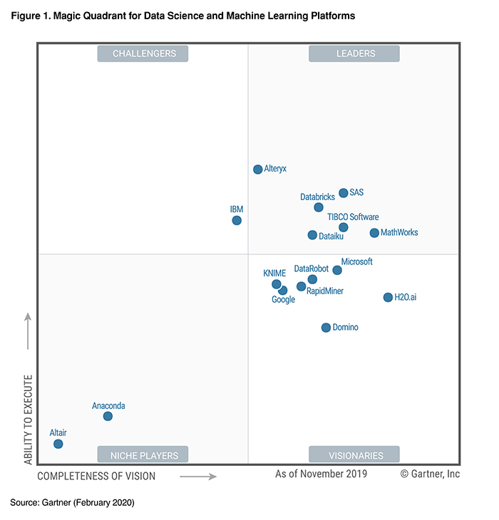 Gartner names Databricks a Magic Quadrant Leader in Data Science and Machine Learning Platforms