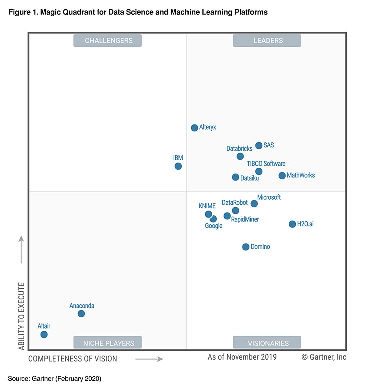 Databricks Named A Leader in Gartner Magic Quadrant for Data Science and Machine Learning Platforms