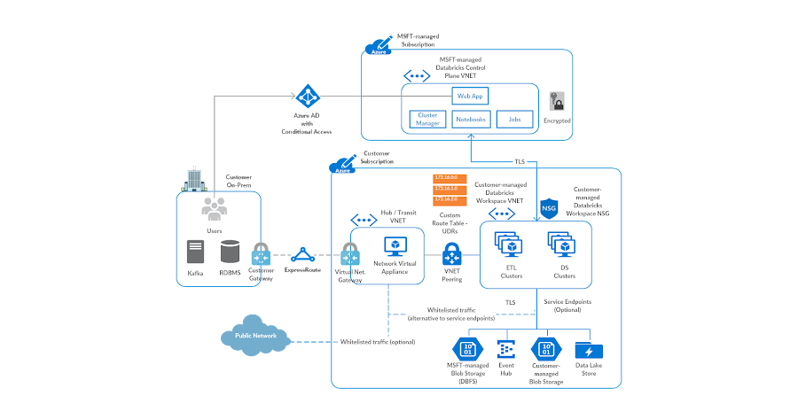 Azure Databricks is a managed application on Azure cloud. At a high-level, the architecture consists of a control / management plane and data plane.