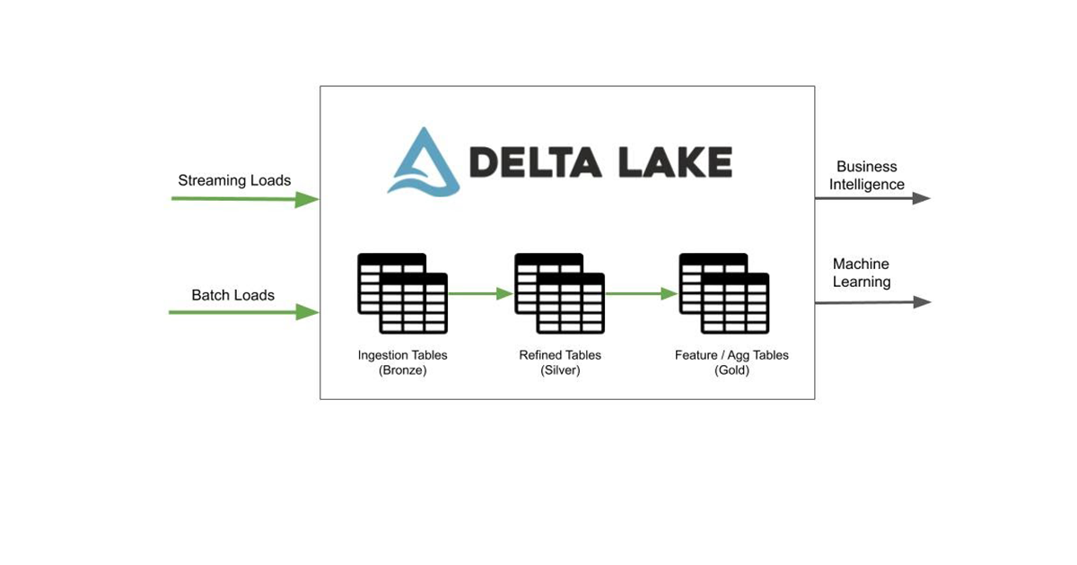 common data flow with Delta Lake. Data gets loaded into ingestion tables, refined in successive tables, and then consumed for ML and BI use cases.
