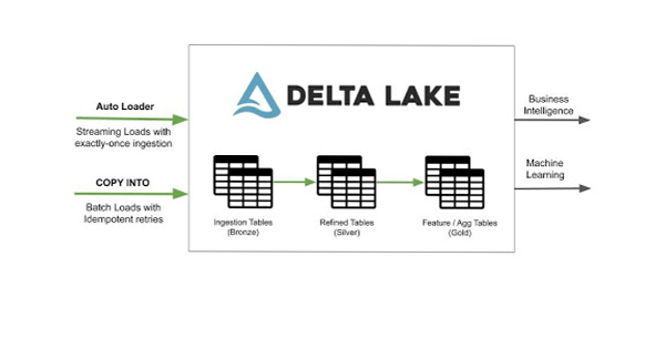 . Data ingestion into Delta Lake with the new features. Streaming loads with Auto Loader guarantees exactly-once data ingestion