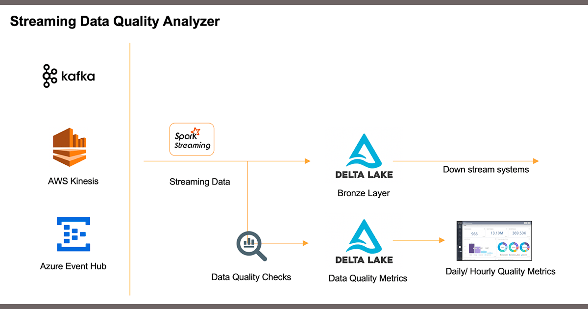 Structured Streaming and Delta Lake form the backbone of Databricks' Streaming data quality management architecture.