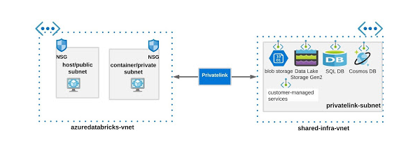 Azure Databricks and Azure Data Service Private Endpoints in separate VNETs