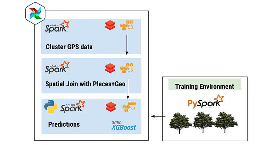 Embracing a truly distributed processing approach with Spark (scala, pyspark, sparkml) run on Databricks made a world of difference for our processing times.