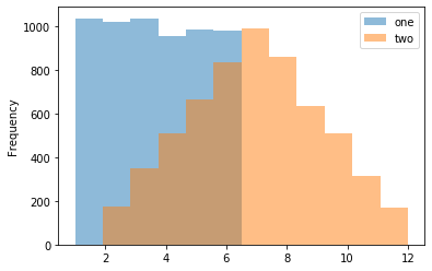 Example histogram visualization using a Koalas DataFrame
