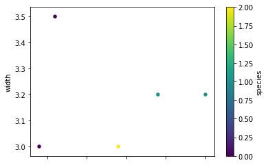Example scatter plot visualization using a Koalas DataFrame