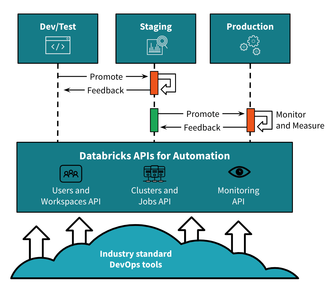 Databricks automation at scale