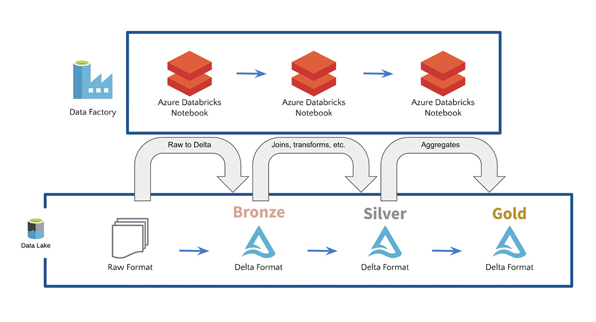 Bronze, Silver, and Gold tables with Azure Databricks, Azure Data Factory, and Delta Lake