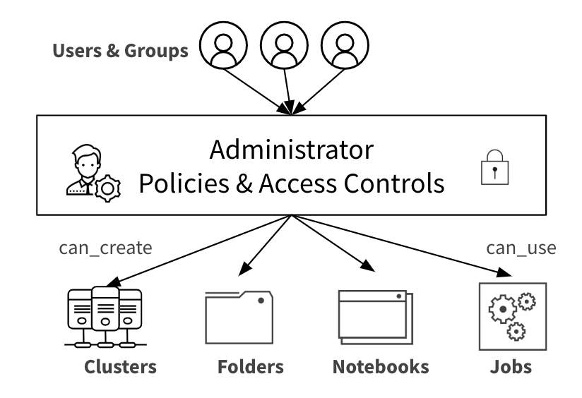 Set policies to administer users