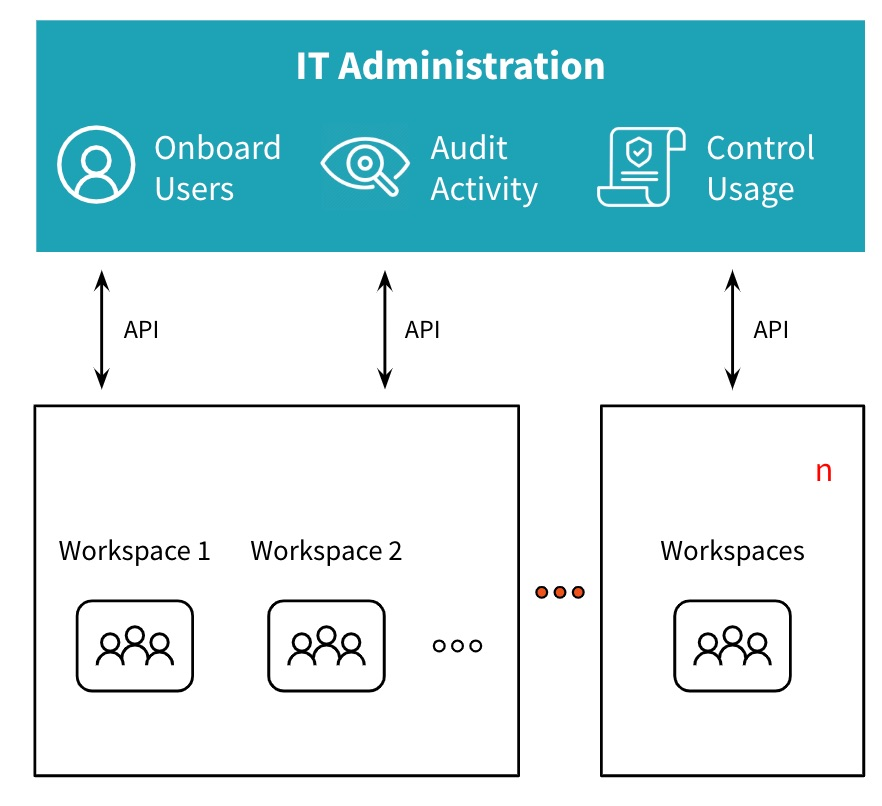 Workspaces for teams across the organization