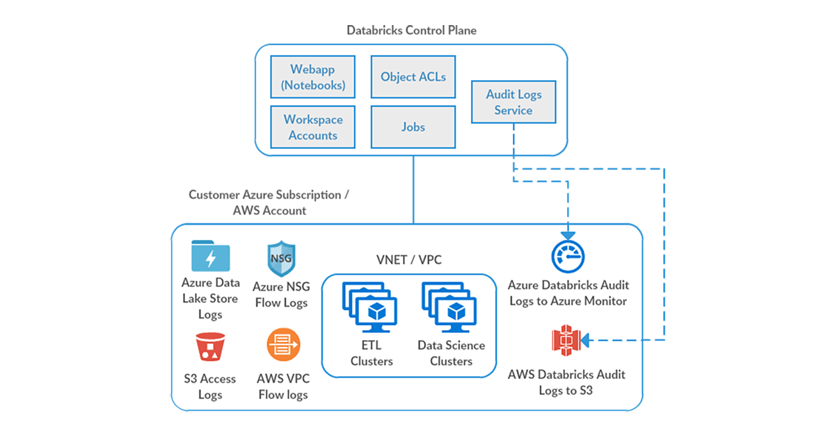 Databricks architecture highlighting Audit Logs Service and cloud provider security infrastructure.