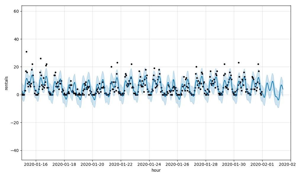 Data visualization of a Facebook Prophet forecasting model configured to explore a linear growth pattern, with adjustments to incorporate to weather as regressors. While a very slight improvement, the models are still having difficulty picking up on the large swings in ridership found at the Citibike NYC station level.