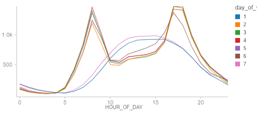Data visualization of Citibike NYC bike ridership by hour of day displays rental activity occurring at all hours of the day and night.