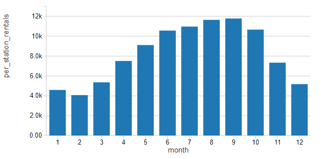 Data visualization depicting the seasonality of Citibike NYC rental demand for years 2013 through 2020