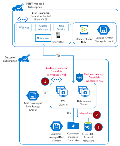 Step 3 for setting up a secure Azure Databricks deployment: setting up external hive metastore.