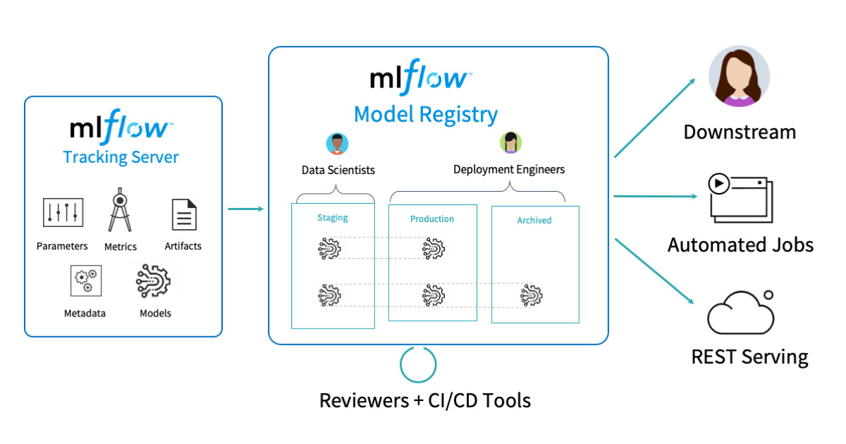 Overview of the CI/CD tools, architecture and workflow of the MLflow centralized hub for model management.
