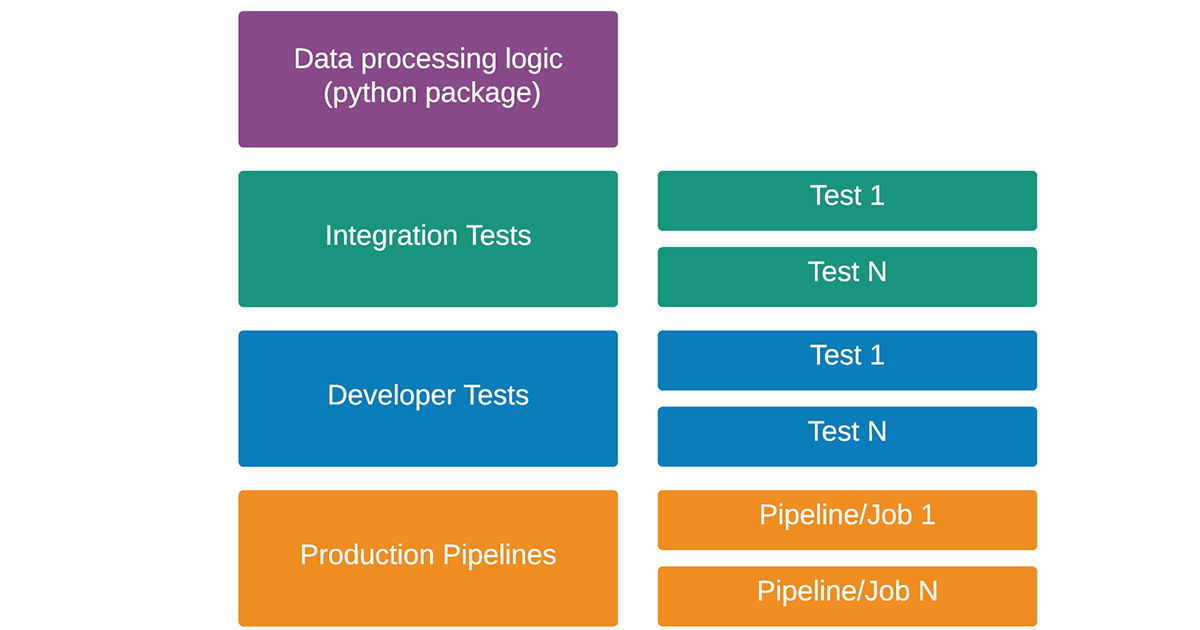 The structure of Databricks Labs' reusable data project templates make it easy for developers to easily jumpstart tThe development of a new data use case.
